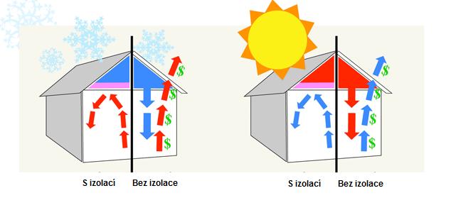 Ilustrace domu s foukanou izolací a bez izolace